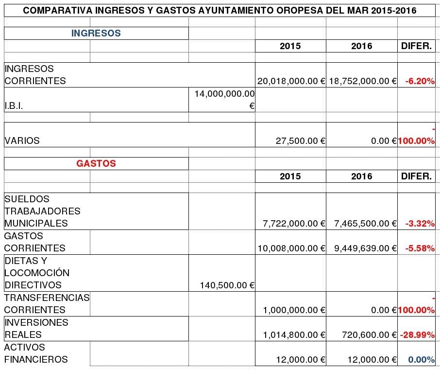 PRESUPUESTOS-2015-2016_1